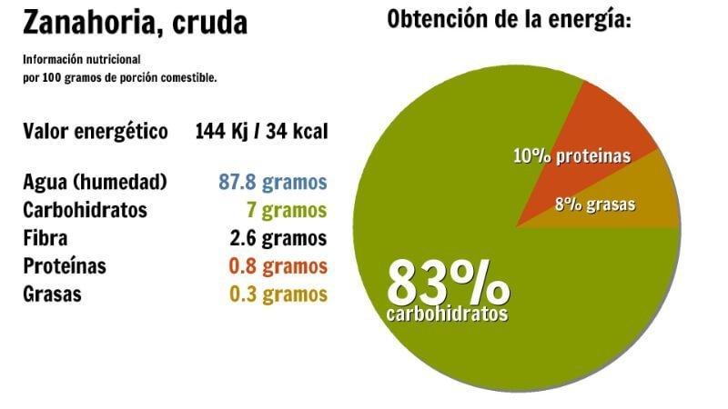valor nutricional de la zanahoria